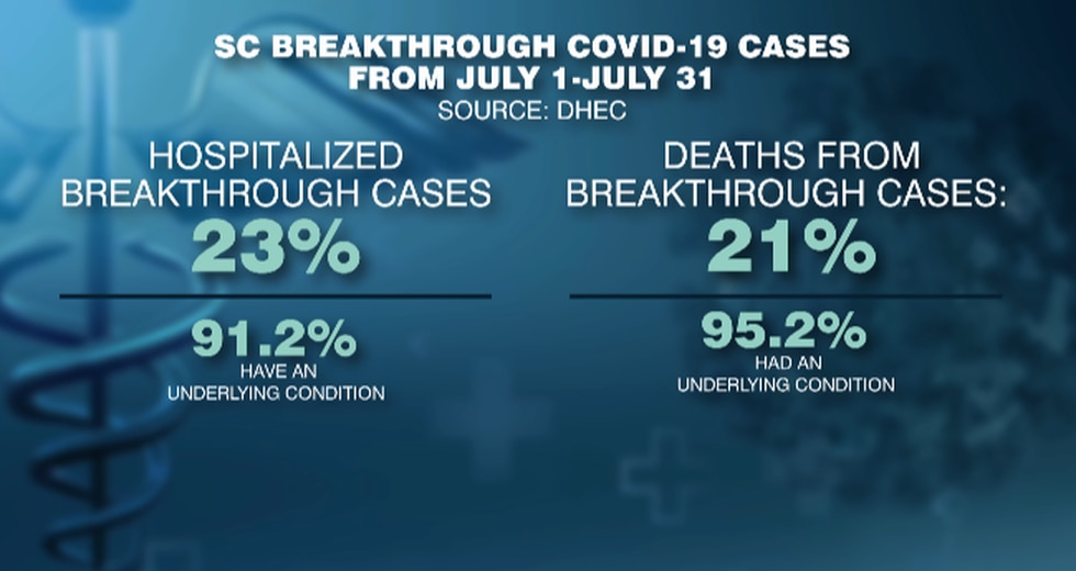 South Carolina breakthrough COVID-19 cases in July.