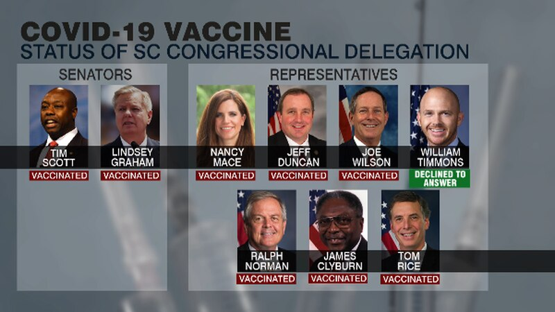 Of the nine lawmakers who make up the South Carolina congressional delegations, eight say they...