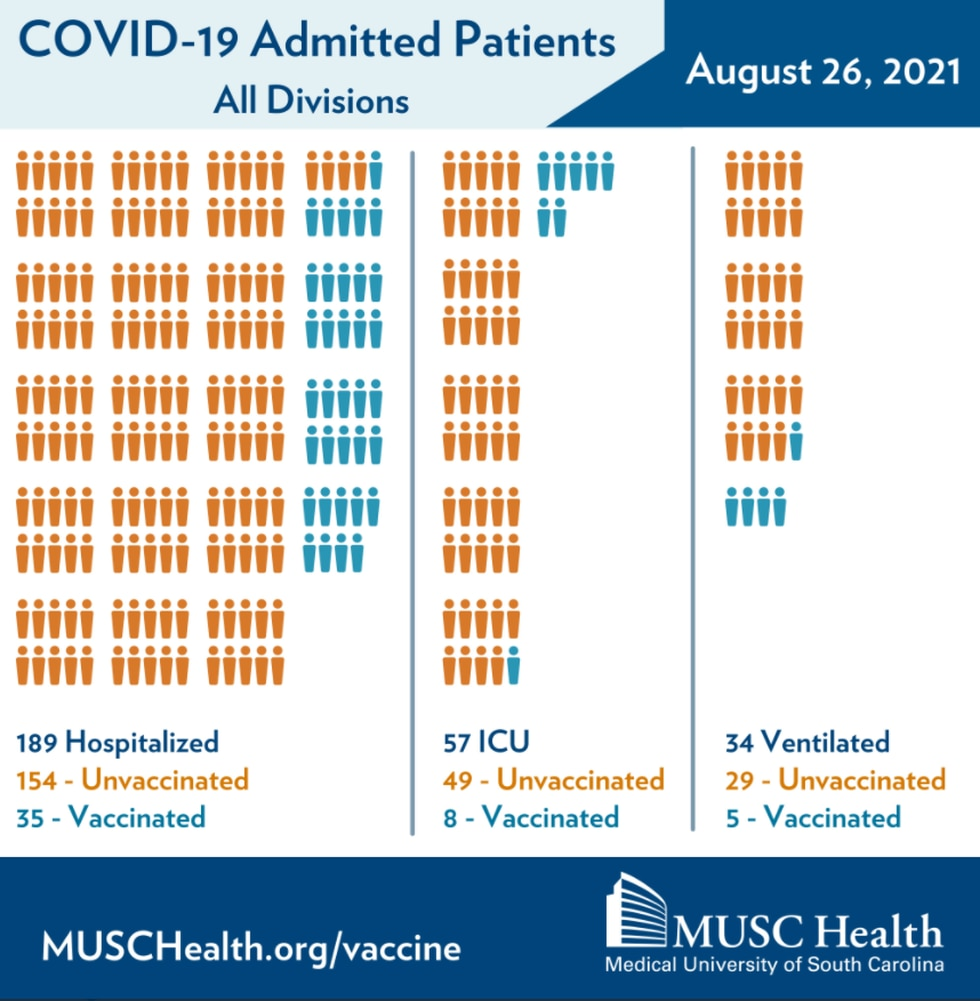 COVID-19 Admitted Patients August 26