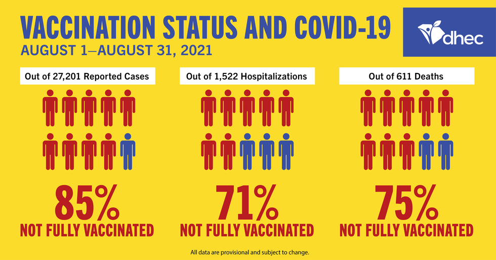 Vaccination status and COVID-19 in South Carolina.