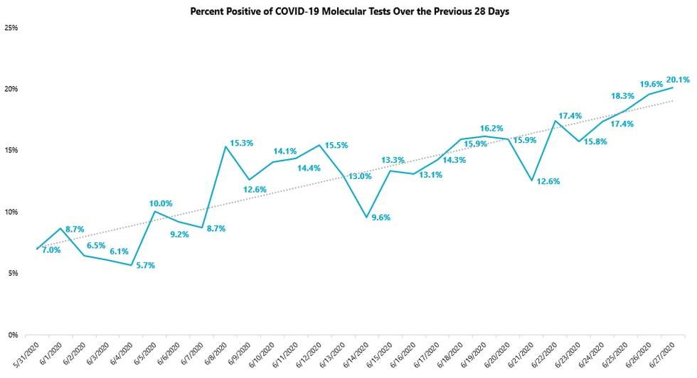 COVID19_Percent_Positive