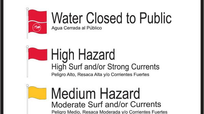 Beach warning flags.