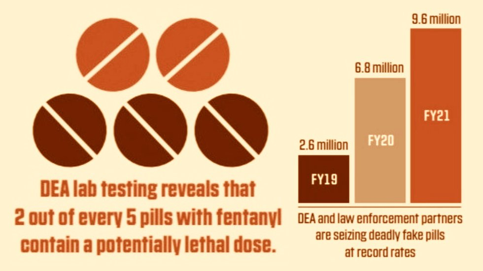 Counterfeit pills are a growing problem in the U.S.